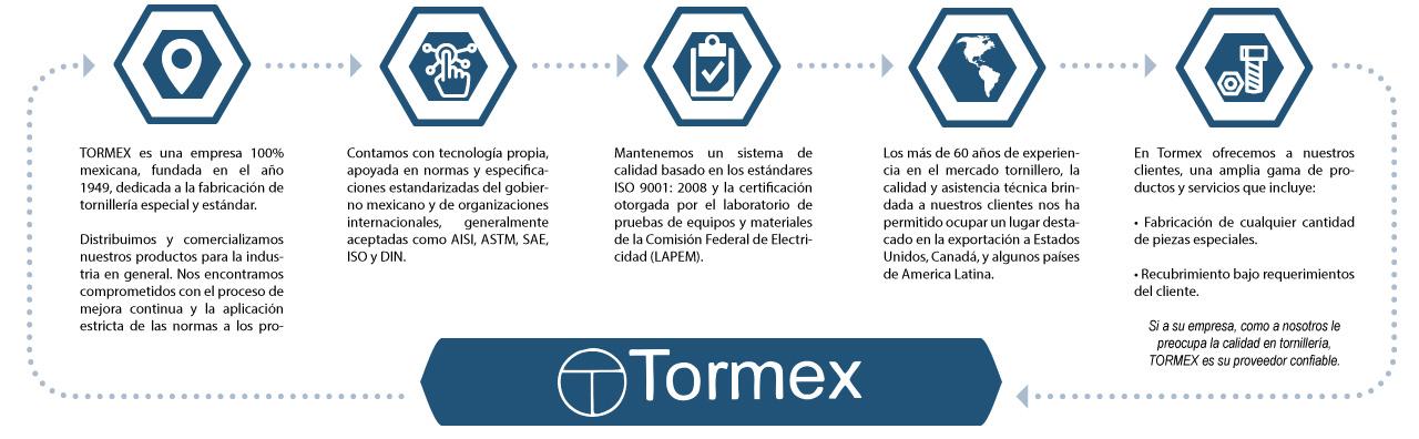 tormex historia